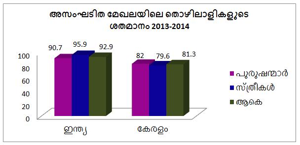 trend of unorganized sector in kerala