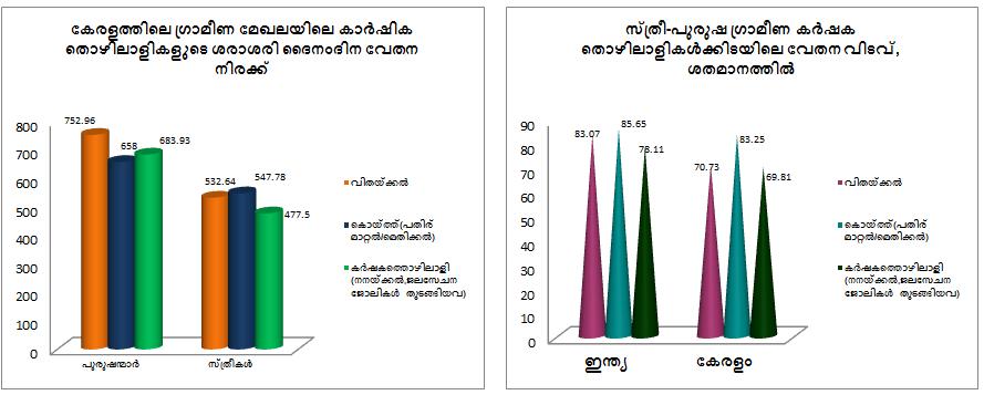 wage gap in kerala